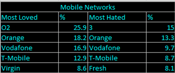 mobile networks love and hate